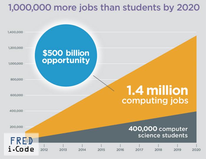 Why Computer Coding Starts in Kindergarten